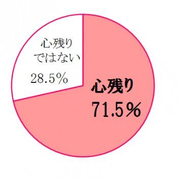 (図1)結婚式を実施しなかったことを心残りに思いますか?