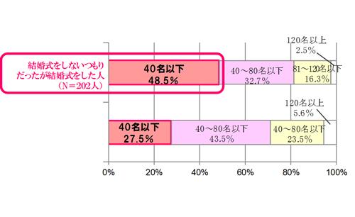 (図3)あなたが結婚式をあげた時の招待人数はどれくらいでしたか?
