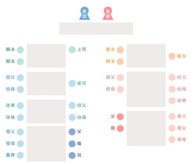 30人規模の親族と親しい友人だけの結婚式 テーブルの席順の一例